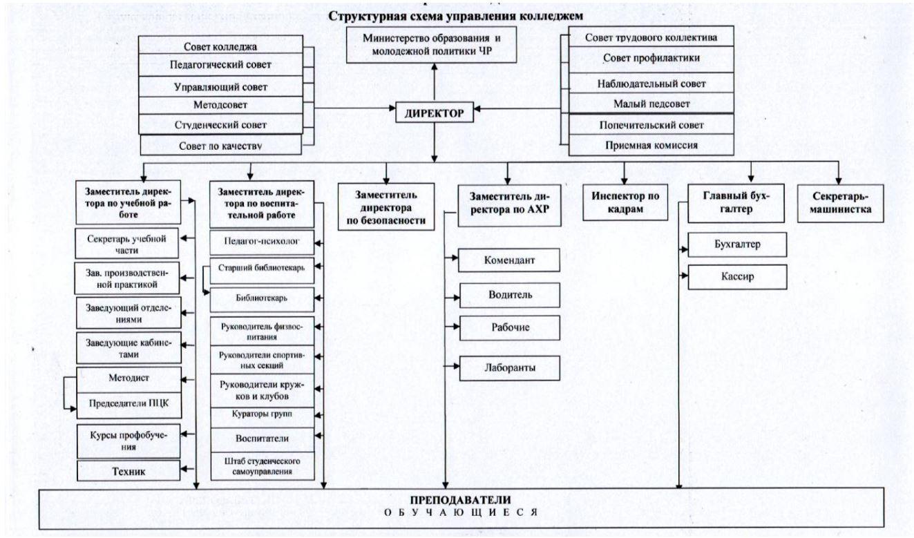 структурная схема управления колледжом